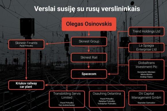 Osinovskio verslai, kurie siejasi su Rusijos verslininkais