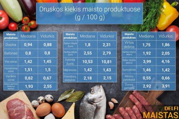 Druskos kiekis pagrindinėse maisto produktų grupėse