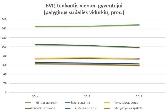 Statistinė diagrama. BPV, tenkantis vienam gyventojui (palyginti su šalies vidurkiu, proc.)