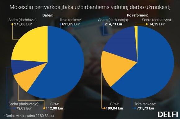 Kiek padidės jūsų atlyginimas po mokesčių reformos