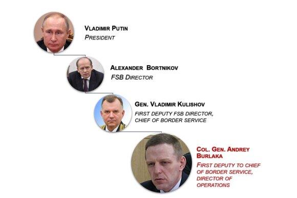 FSB pavaldumo struktūra