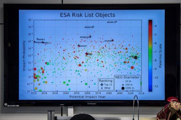 Pavojingų asteroidų stebėjimas