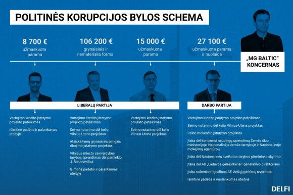 """""""MG Baltic"""" byla: prieš teismą stojo Masiulis, Steponavičius, Gapšys, Kurlianskis ir Gustainis"""