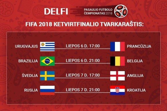 Pasaulio futbolo čempionato ketvirtfinalių tvarkaraštis