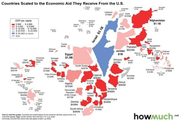 Pomoc od USA. Źródło: howmuch.net