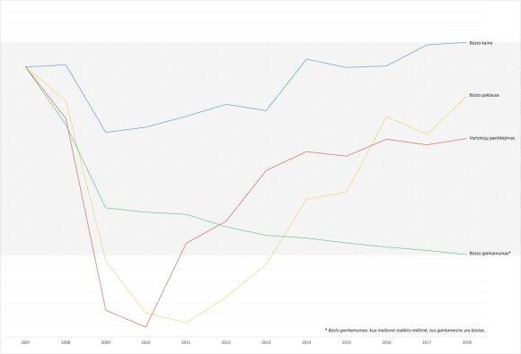 NT rinkos rodikliai