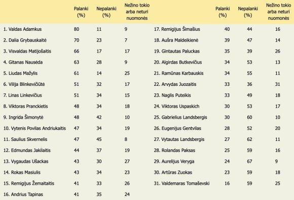 Požiūris į visuomenės veikėjus (lentelė)