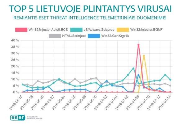 Kompiuteriniai virusai Lietuvoje