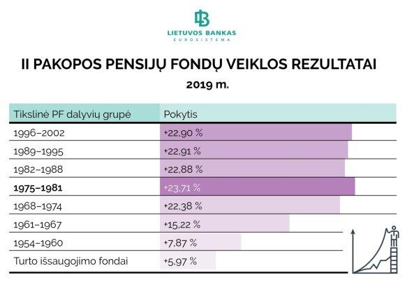II pakopos pensijų fondų veiklos rezultatai