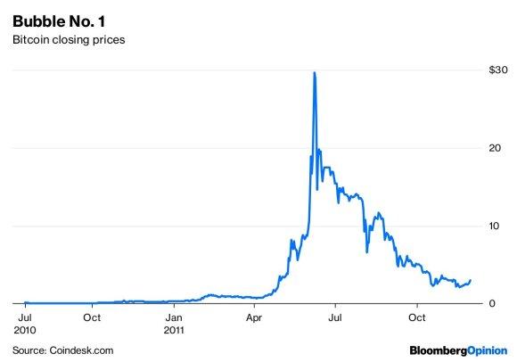 Noah Smith. Taip, bitkoinas buvo klasikinis burbulas. Ir jis sprogo