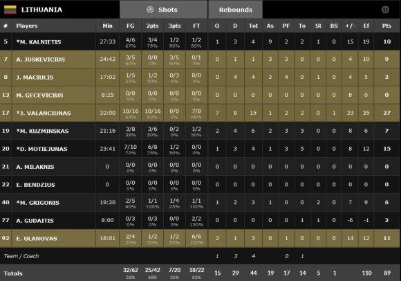 Lietuvos rinktinės statistika (FIBA)