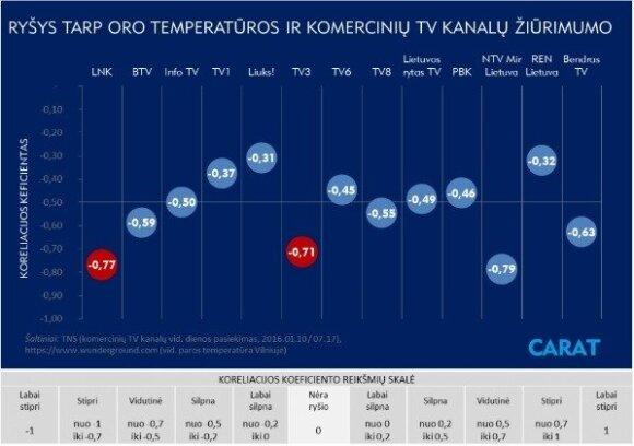 TV planavimas pagal oro temperatūrą: mitas ar realybė?