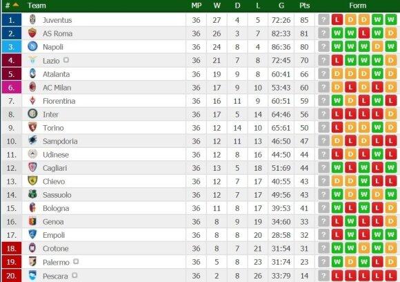 Italijos futbolo lygos turnyro lentelė