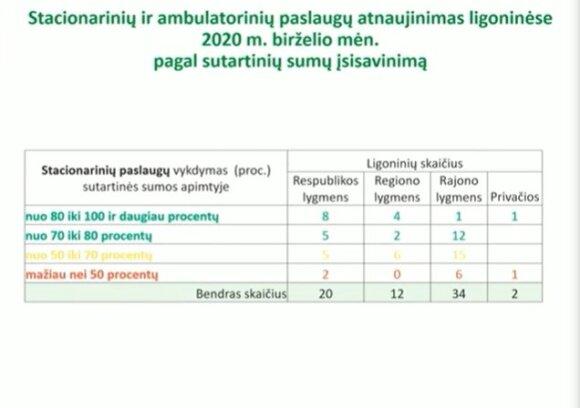 Ligonių kasų informacija apie gydymo įstaigų darbą po karantino.