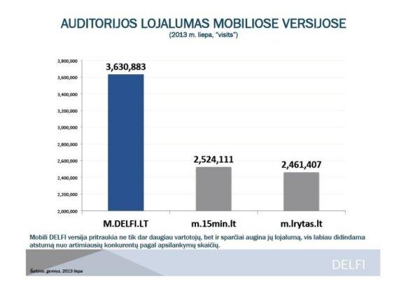 Auditorijos lojalumas mobiliose versijose