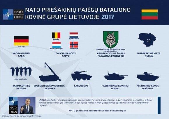 NATO tarptautinis batalionas Lietuvoje
