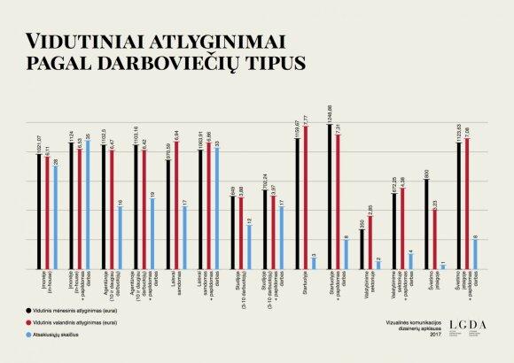 """Dizainerių atlyginimai: rinkos standartas – 1000 EUR """"į rankas"""""""
