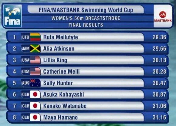 50 m plaukimo krūtine finalas