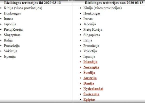 Rizikingos šalys
