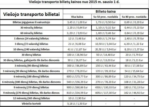 Transporto bilietų kainos Vilniuje