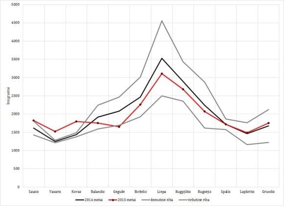 3 pav. Imigracijos srautas 2014-ais, viršutinė ir apatinė variacijos ribos ir 2015-ųjų imigracijos srautas. Šaltinis: Statistikos departamentas ir autoriaus skaičiavimai