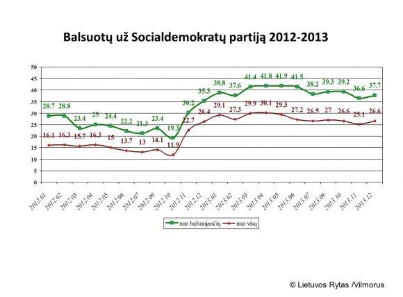 Socialdemokratų reitingas kadencijos pradžioje