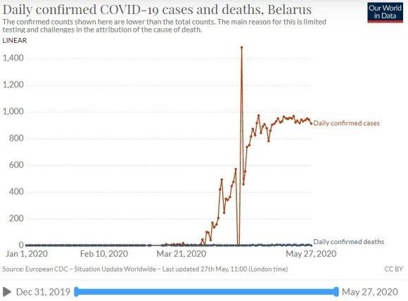 COVID-19 atvejai Baltarusijoje (raudona) ir Lietuvoje (mėlyna)