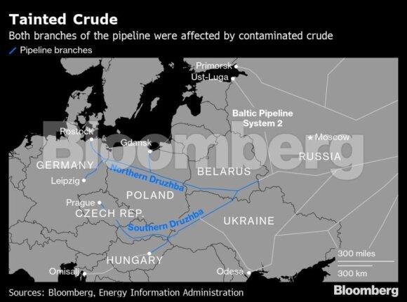 Rusijos taršios naftos krizė paženklino vamzdynų milžinę ne vienu randu
