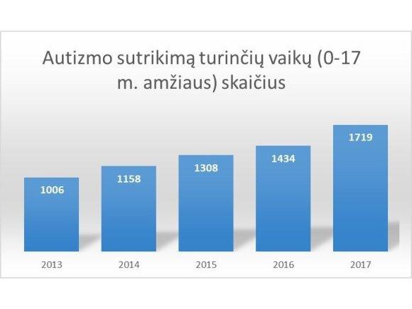 Autizmo sutrikimą turinčių vaikų skaičius 2013-2017 metais