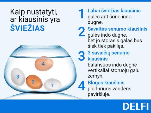 Kaip nustatyti, ar kiaušinis yra šviežias