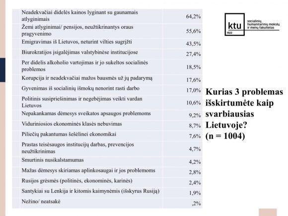 Жители уезжают из Литвы по двум причинам: цены и зарплаты