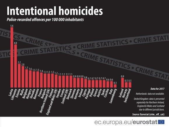 Populiarus JAV portalas sudarė nužudymais pirmaujančių Europos miestų sąrašą: pirmos trys vietos atiteko Lietuvai