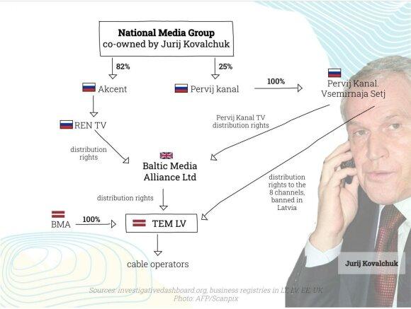 Конец игры. Сможет ли крупнейший в Балтии русскоязычный медиахолдинг избежать закрытия?