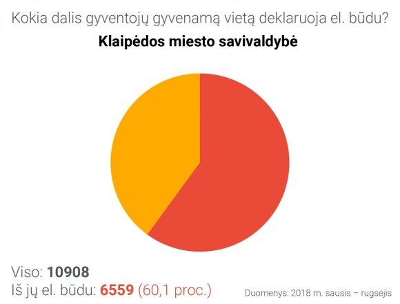 Gyvenamosios vietos deklaravimas Klaipėdos miesto savivaldybėje