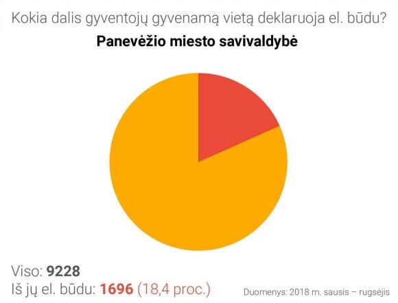 Gyvenamosios vietos deklaravimas Panevėžio miesto savivaldybėje