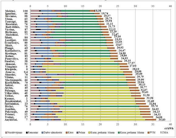 Šildymo kainos gruodį VKEKK duomenys