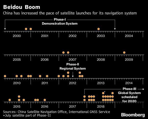 Naujos kosminės lenktynės: Kinija meta iššūkį amerikiečių GPS vienvaldystei