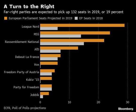Prognozuojamas partijų politinių pažiūrų pasiskirstymas per EP rinkimus