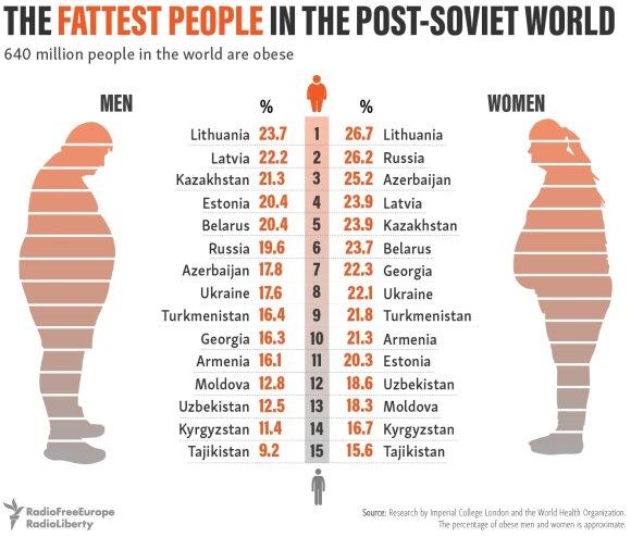 Post-sovietinių šalių gyventojų nutukimas/Radio Liberty