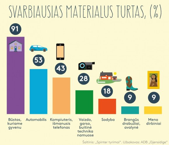Svarbiausias Lietuvos gyventoju turtas