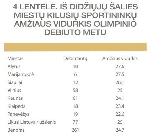 IV lentelė