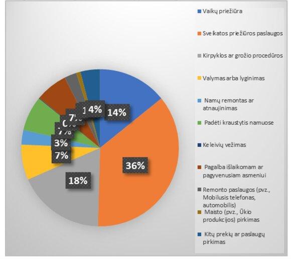 Prekių/paslaugų sritys, kuriose dažniausiai yra nedeklaruojamos pajamas