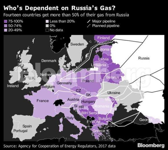Dujotiekiai Europoje