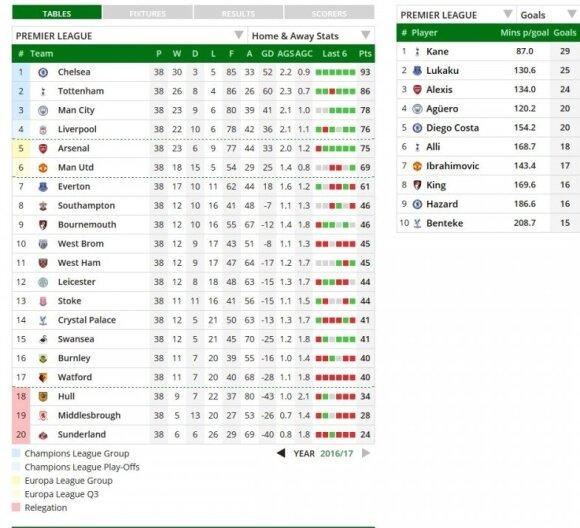 Anglijos čempionato galutinė turnyro lentelė