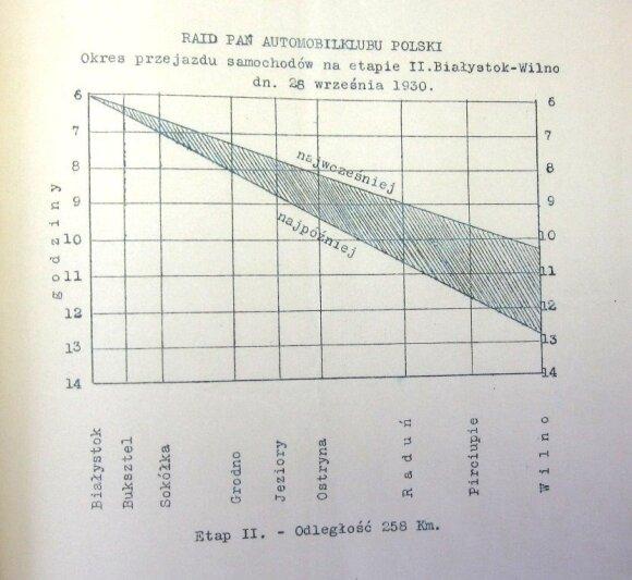 """Taip atrodo  """"Ponių ralio"""" II etapo važiavimo grafikas pateiktas Vilniaus vaivadijos valdžiai. LCVA"""
