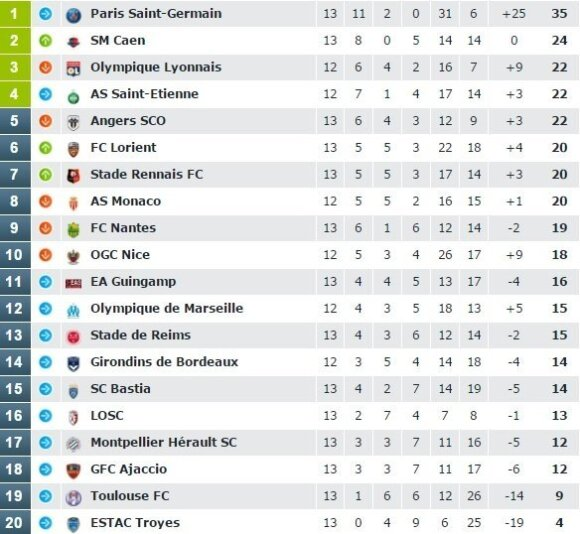 """Prancūzijos """"Ligue-1"""" turnyro lentelė"""