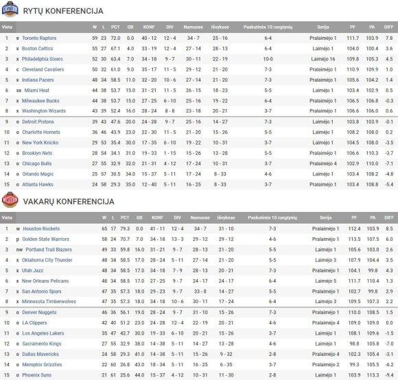 Galutinė NBA reguliariojo sezono lentelė