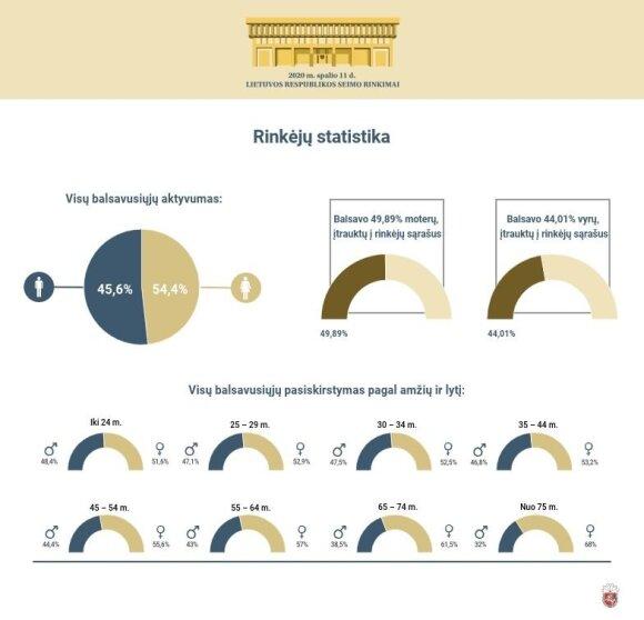 2020 m. Seimo rinkimai (VRK informacija)