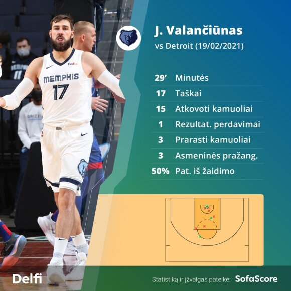 """Jonas Valančiūnas prieš """"Pistons"""""""