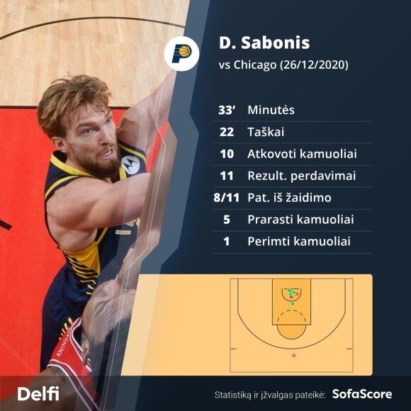 "Domantas Sabonis prieš Čikagos ""Bulls"""